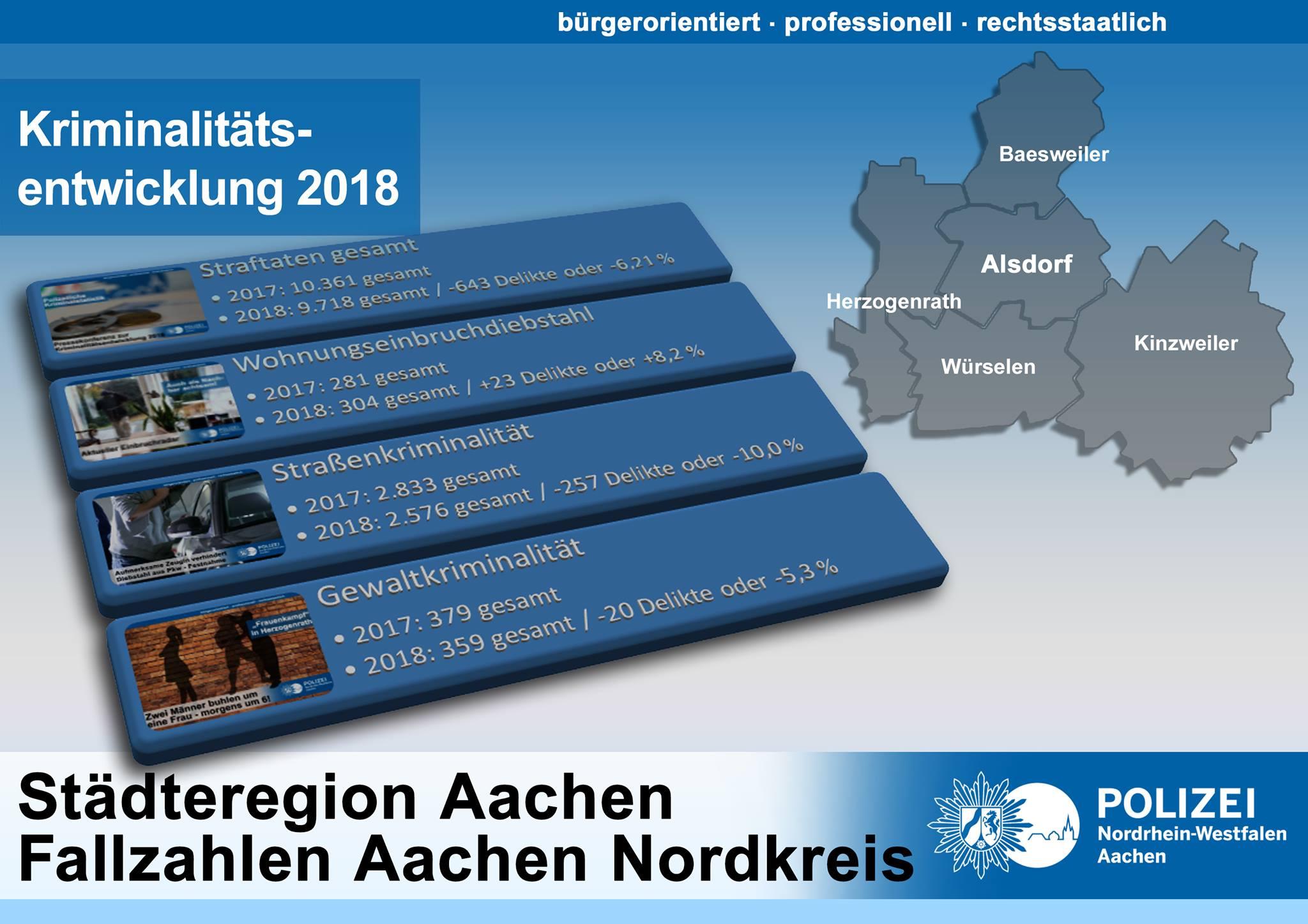 Polizei Alsdorf Nachrichten