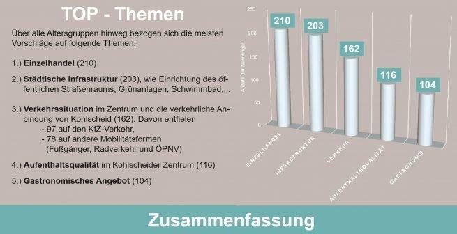 Umfrage Kohlscheid Zentrum