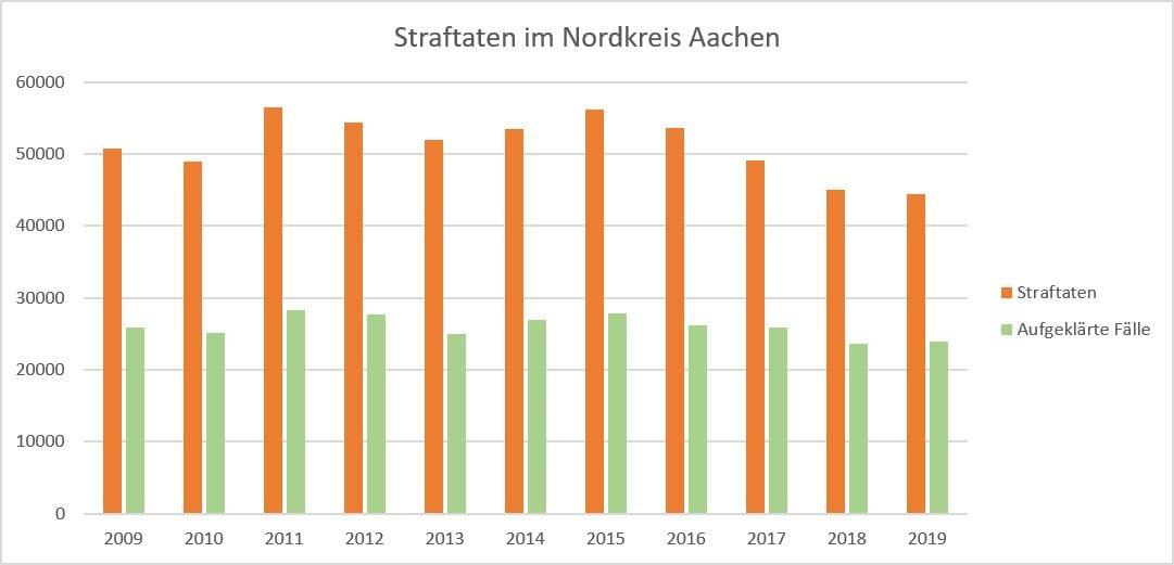 Straftaten im Nordkreis Aachen