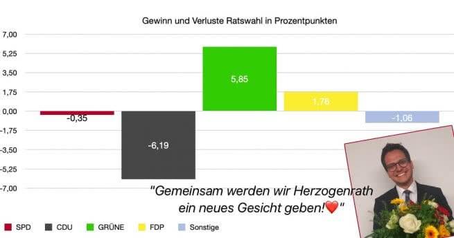 Wahlergebnisse Kommunalwahlen Herzogenrath 2020